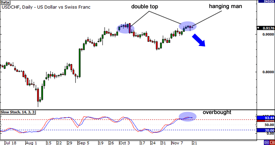 USD/CHF Daily