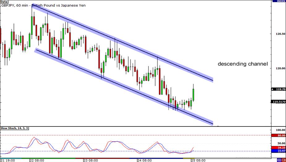 GBP/JPY 1-hour Chart