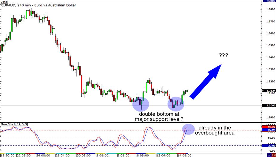 EUR/AUD 4-hour Chart