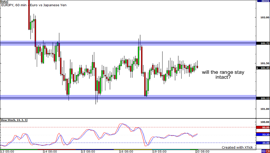 EUR/JPY 1-hour Chart