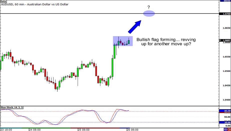 AUD/USD 10hour Chart