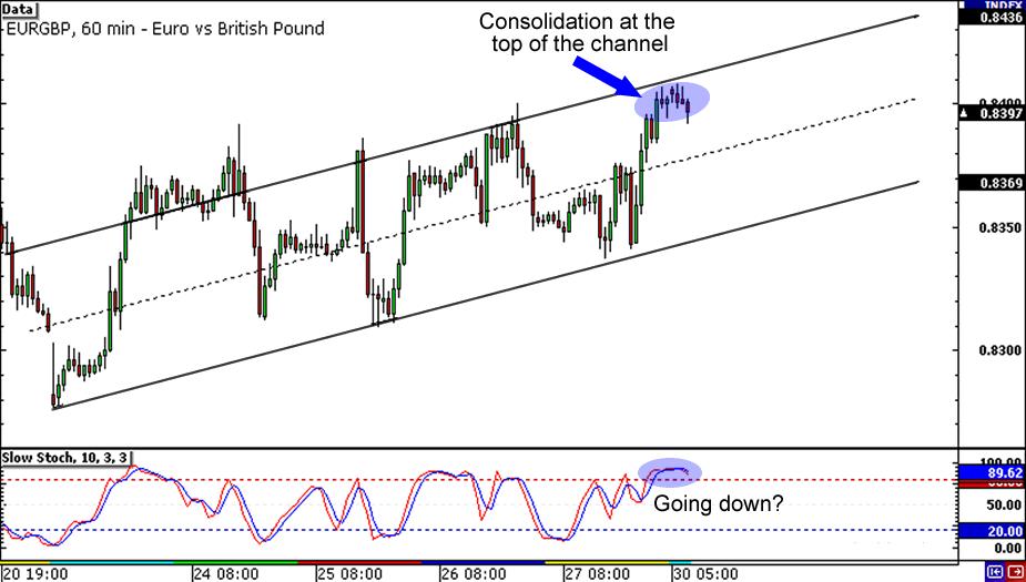 EUR/GBP 1-hour Chart