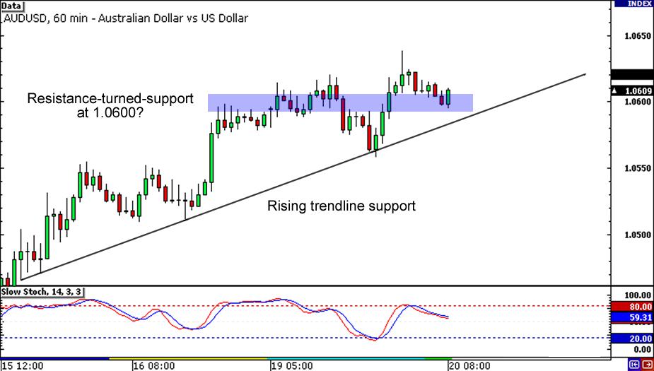 AUD/USD 1-hour Chart