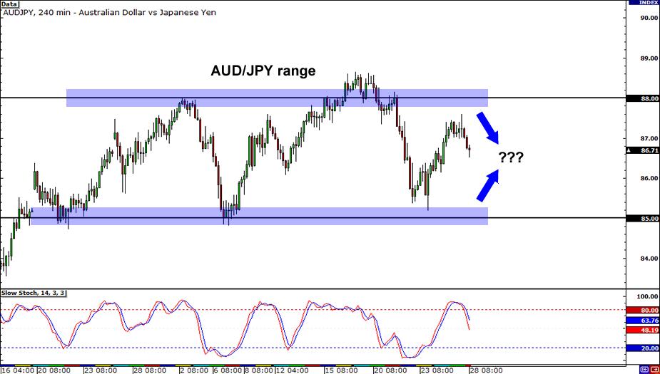 AUD/JPY 4-hour Chart