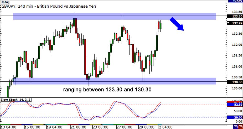 GBP/JPY 4-hour Chart