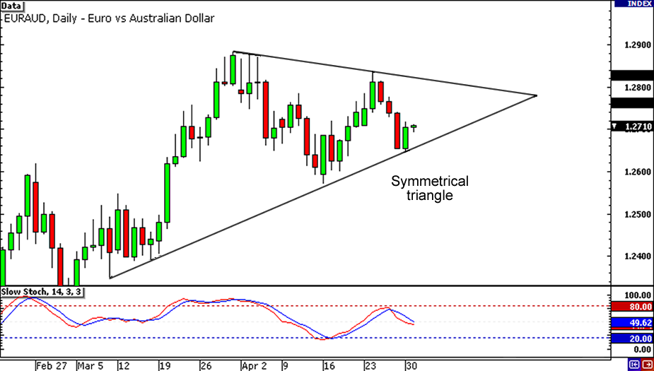 EUR/AUD: Daily Chart