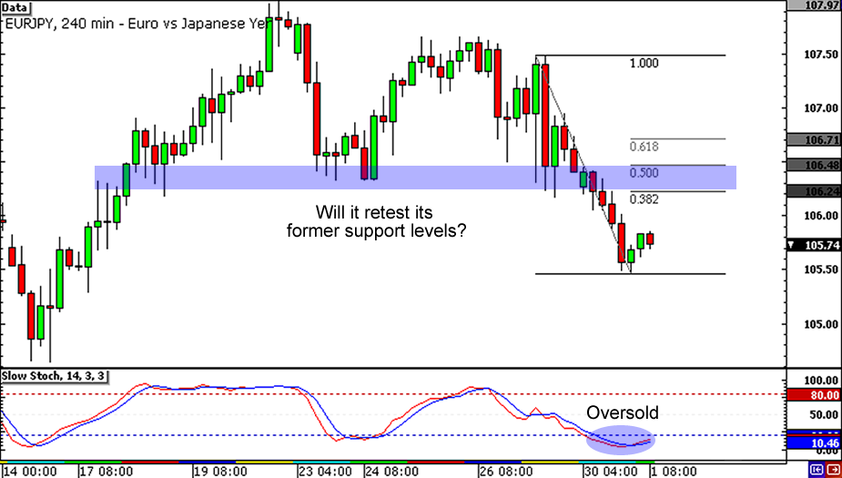 EUR/JPY:  4-hour Chart