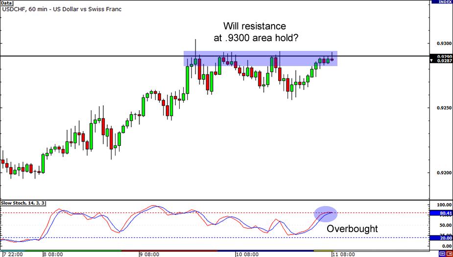 USD/CHF 1-Hour Chart