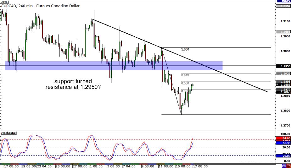 EUR/CAD 4-hour Chart