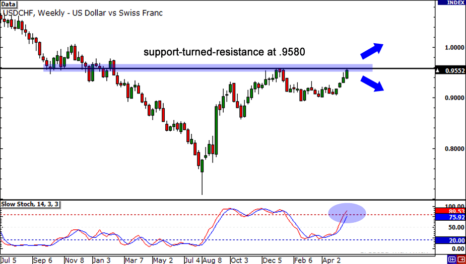 USD/CHF Weekly Chart