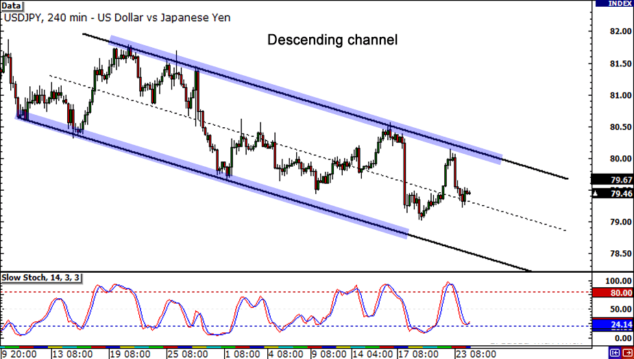 USD/JPY Hourly Chart