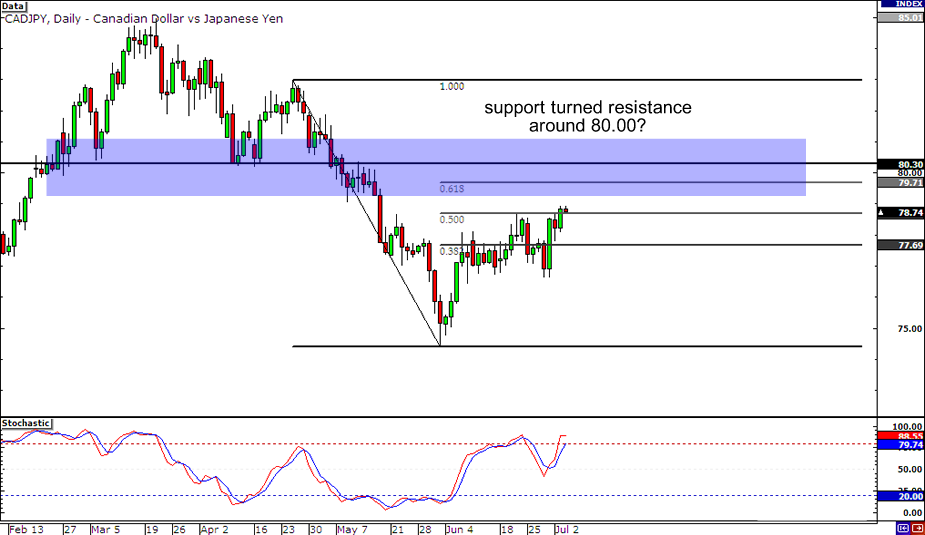 CAD/JPY: Daily Chart