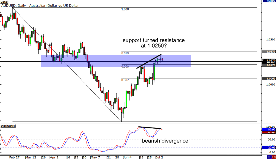 AUD/USD: Daily Chart