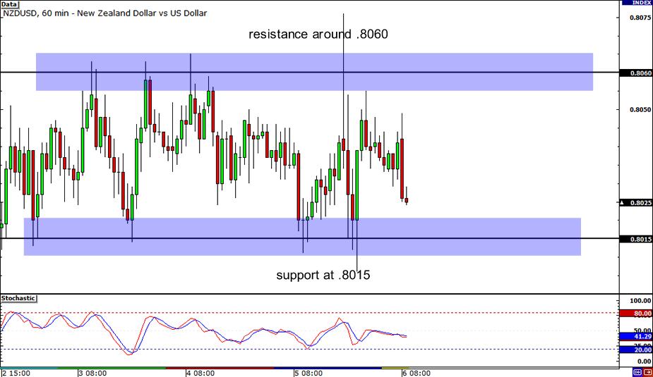 NZD/USD: 1-hour Chart