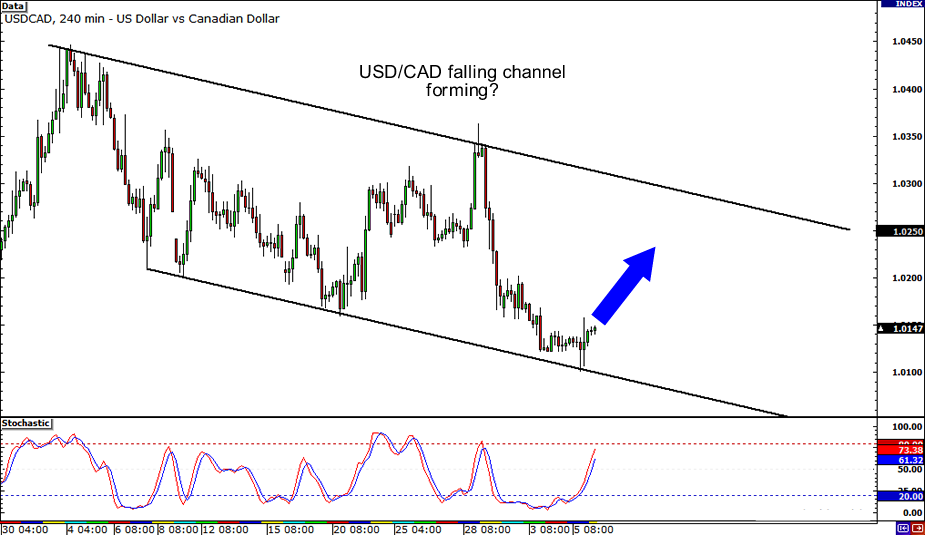 USD/CAD: 4-hour Chart