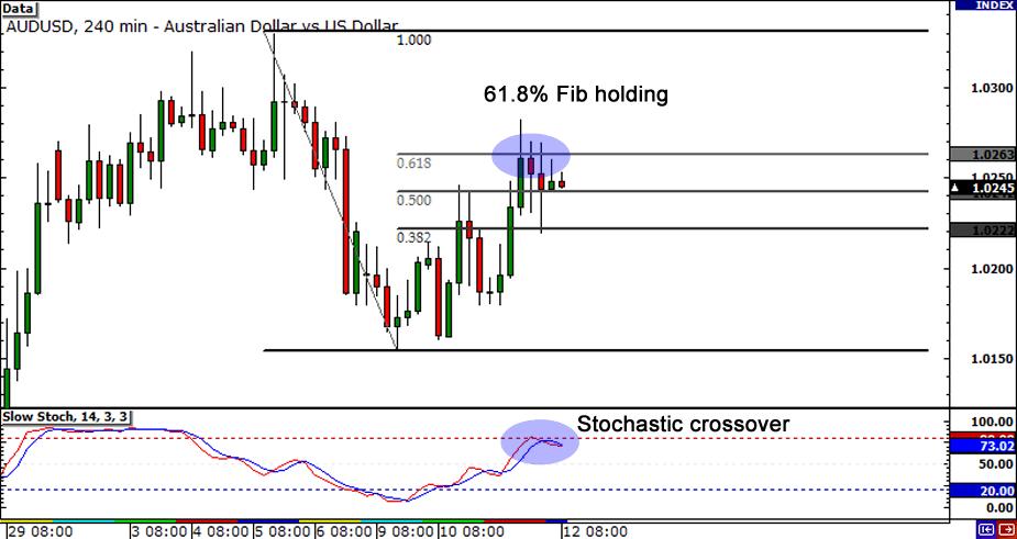 AUD/USD: 4-hour Chart