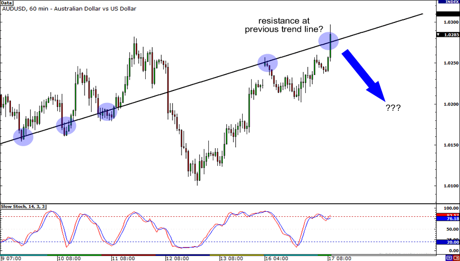 AUD/USD Hourly Chart