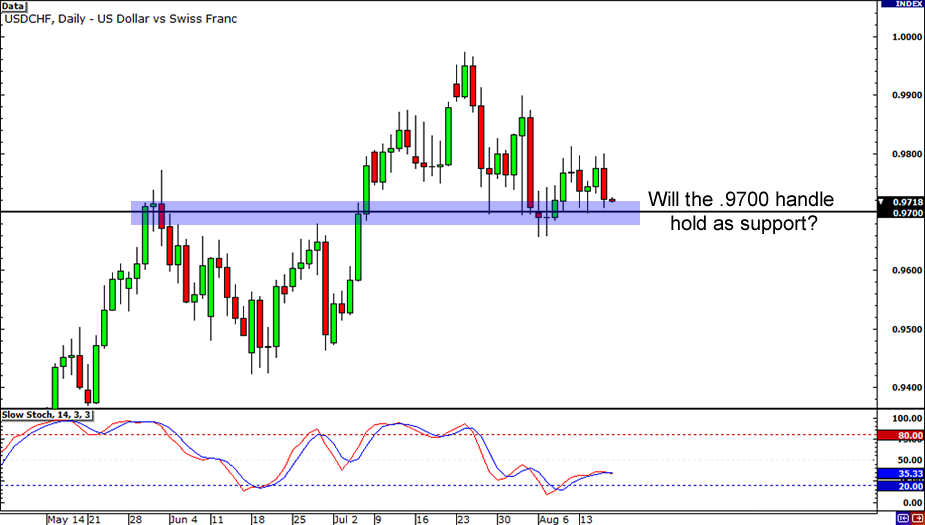 USD/CHF: Daily Chart
