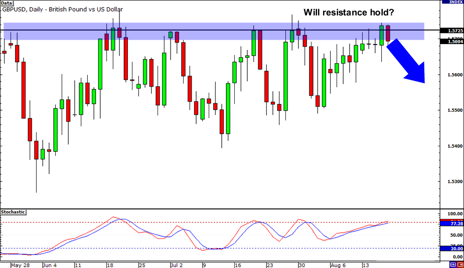 GBP/USD: Daily Chart