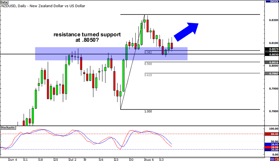 NZD/USD: Daily Chart