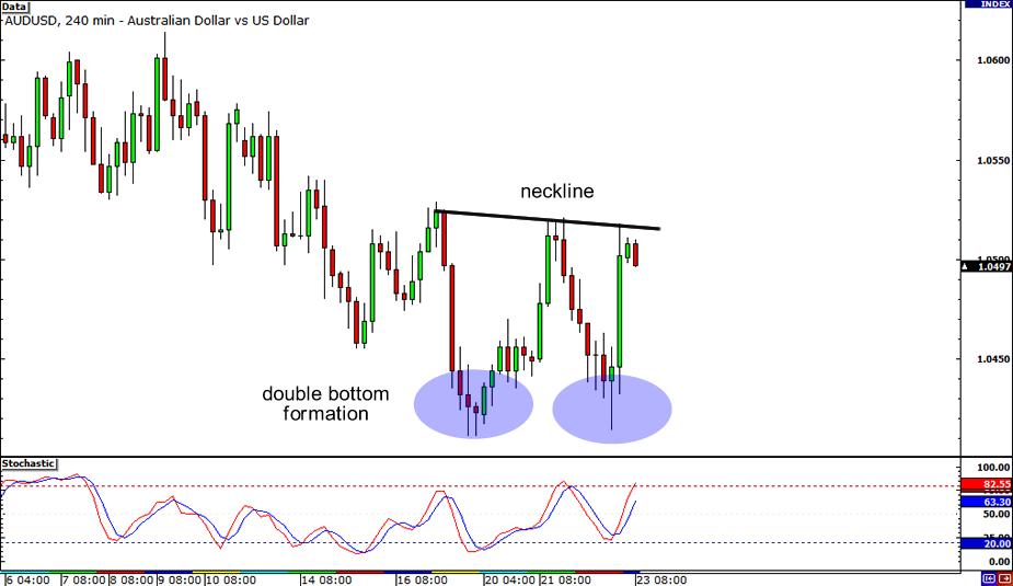 AUD/USD 4-hour Chart