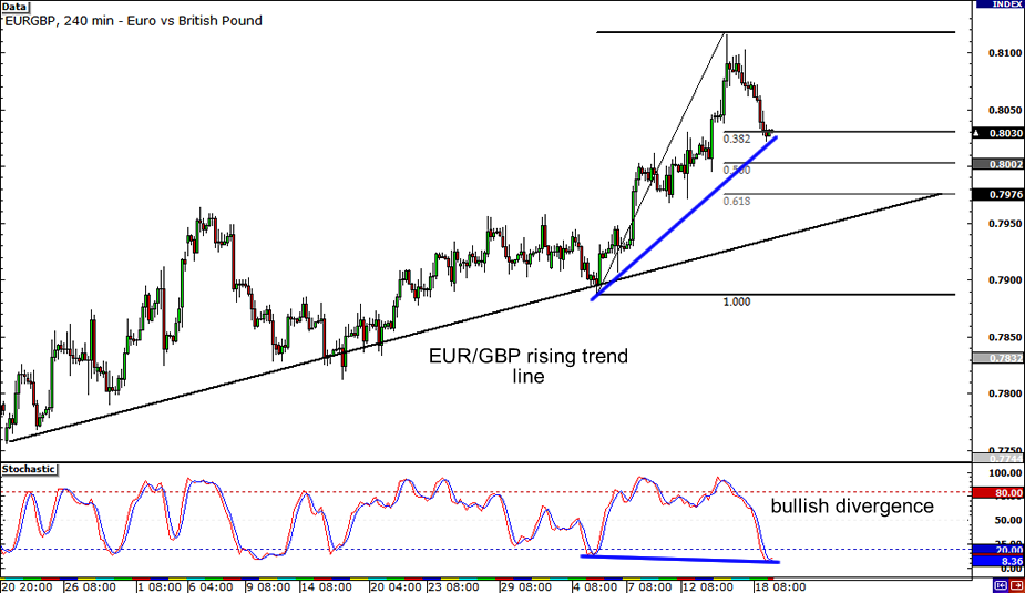EUR/GBP: 4-hour Chart