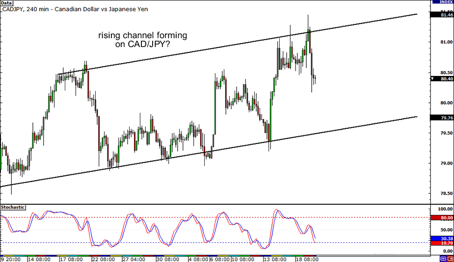 CAD/JPY: 4-hour Chart