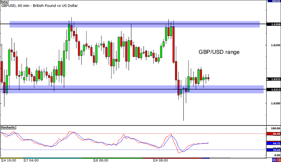 GBP/USD: 1-hour Chart
