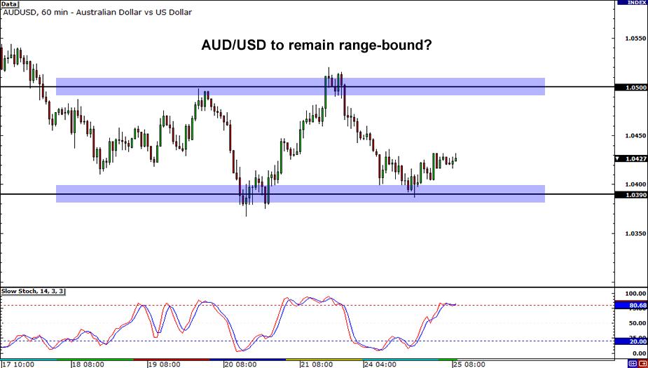 AUD/USD: 1-hour Chart