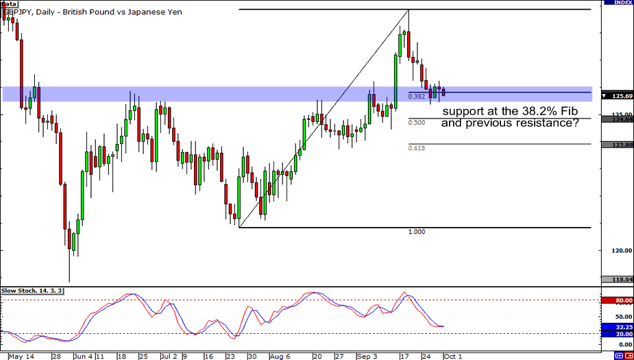 GBP/JPY: Daily Chart