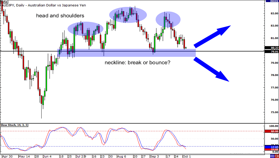 AUD/JPY: Daily Chart