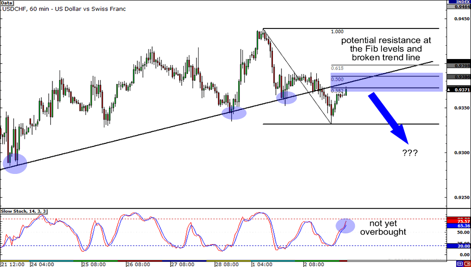USD/CHF: 1-hour Chart
