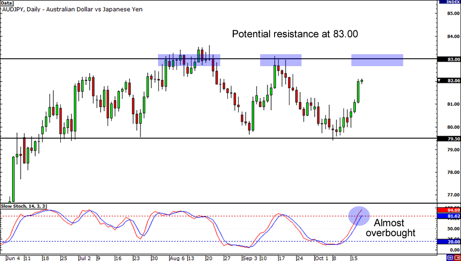 AUD/JPY Daily Chart