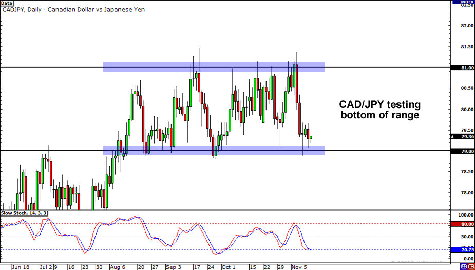 CAD/JPY Daily Chart