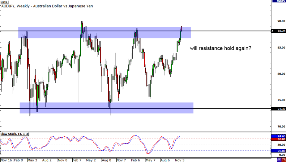 AUD/JPY Weekly Chart