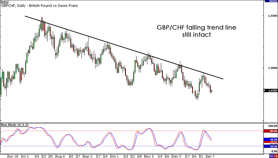 GBP/CHF Daily Chart