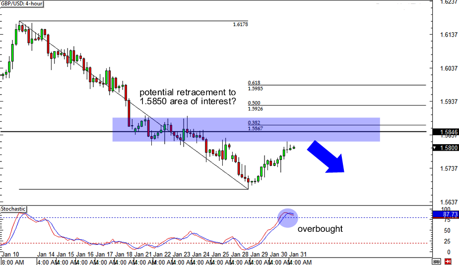 GBP/USD: 4-hour Chart
