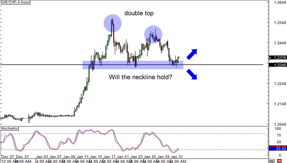 EUR/CHF: 4-hour Chart