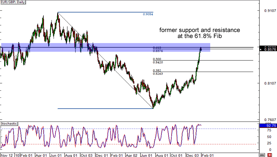 EUR/GBP: Daily Chart
