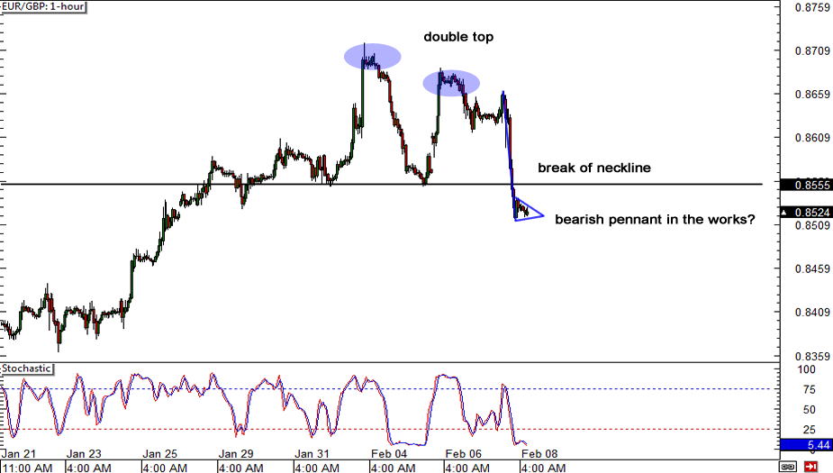 EUR/GBP: Hourly Chart