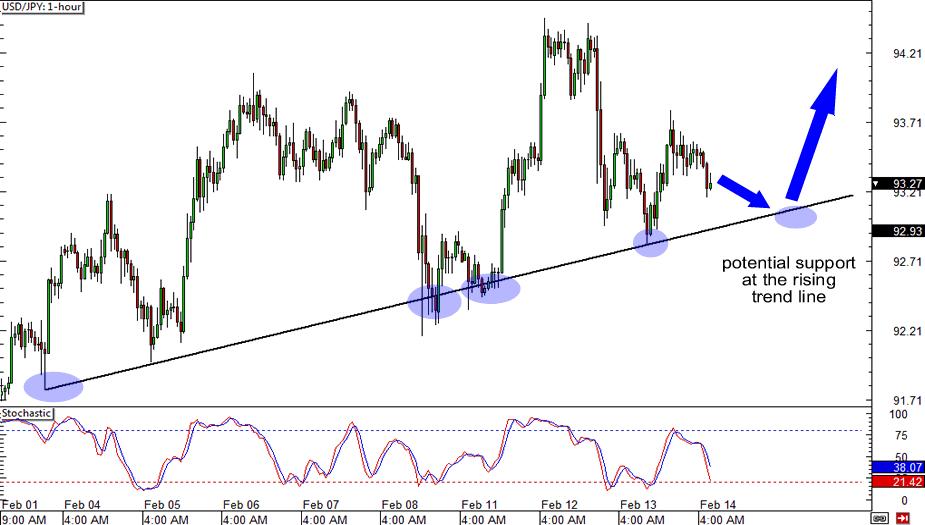 USD/JPY: 1-hour Chart