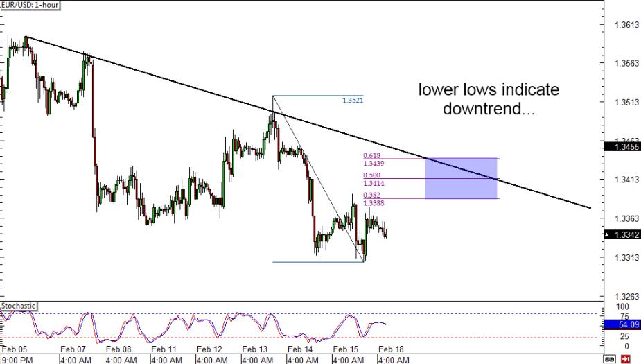 EUR/USD: 4-hour Chart