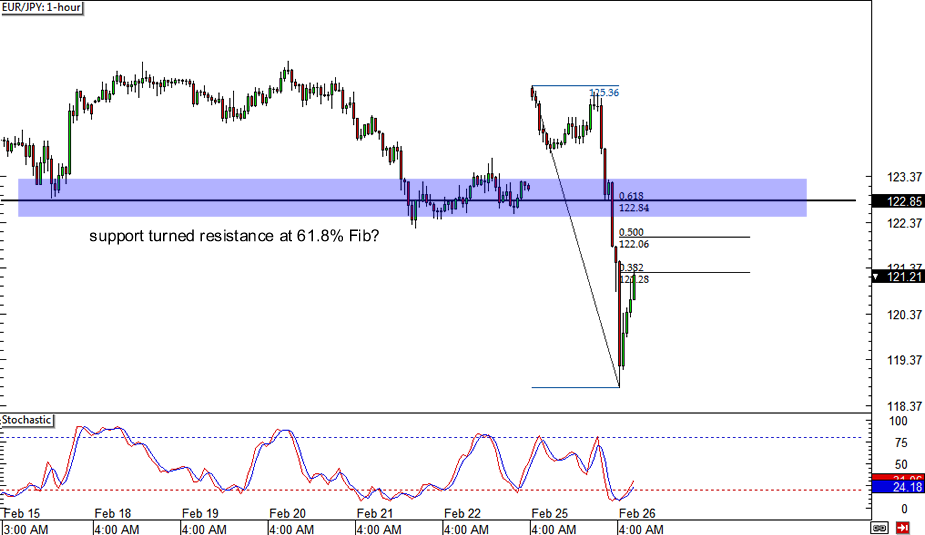 EUR/JPY: 1-hour Chart
