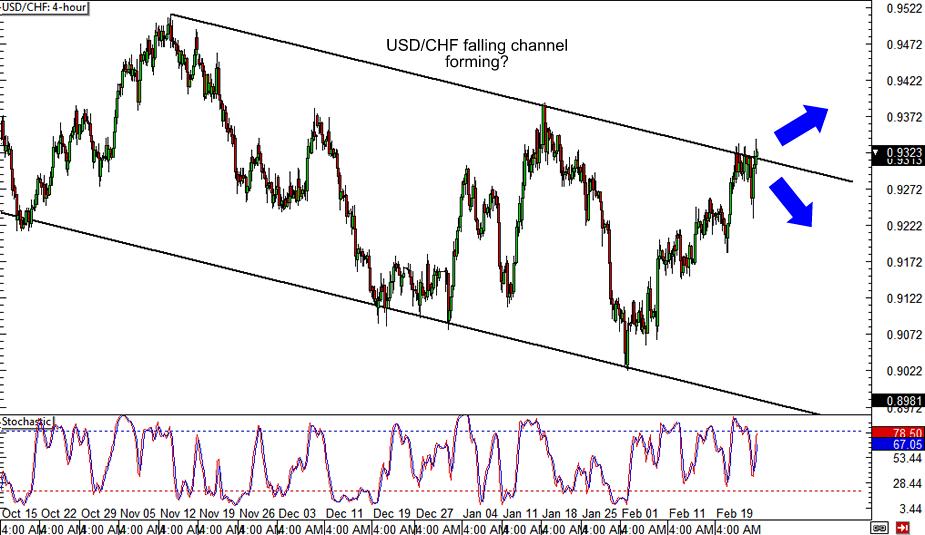 USD/CHF: 4-hour Chart