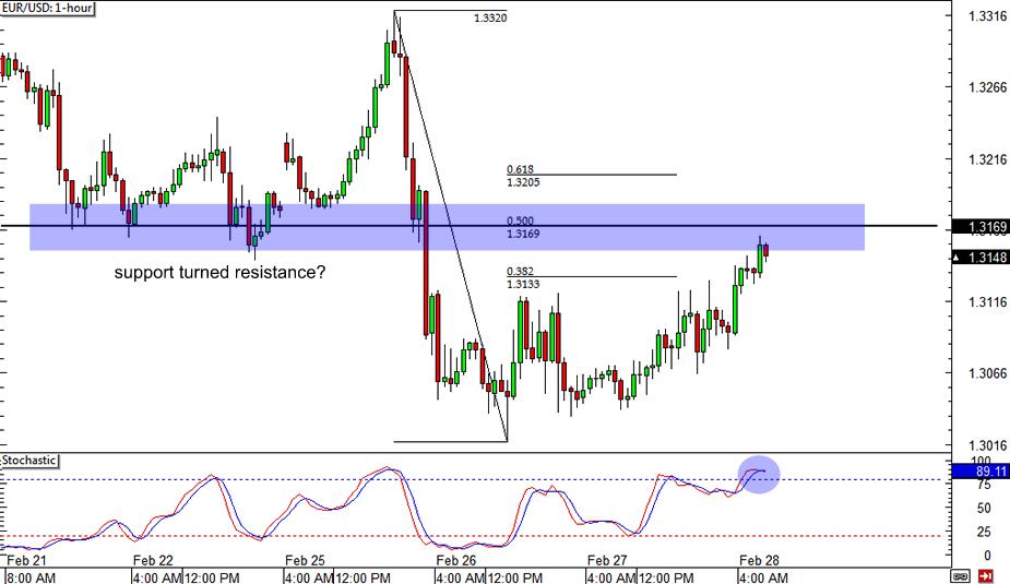 EUR/USD: 1-hour Chart