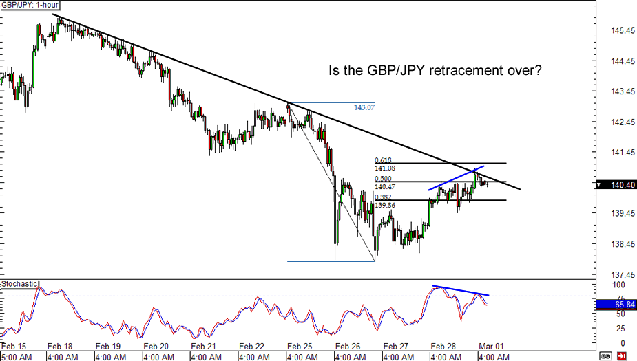 GBP/JPY: 1-hour Chart