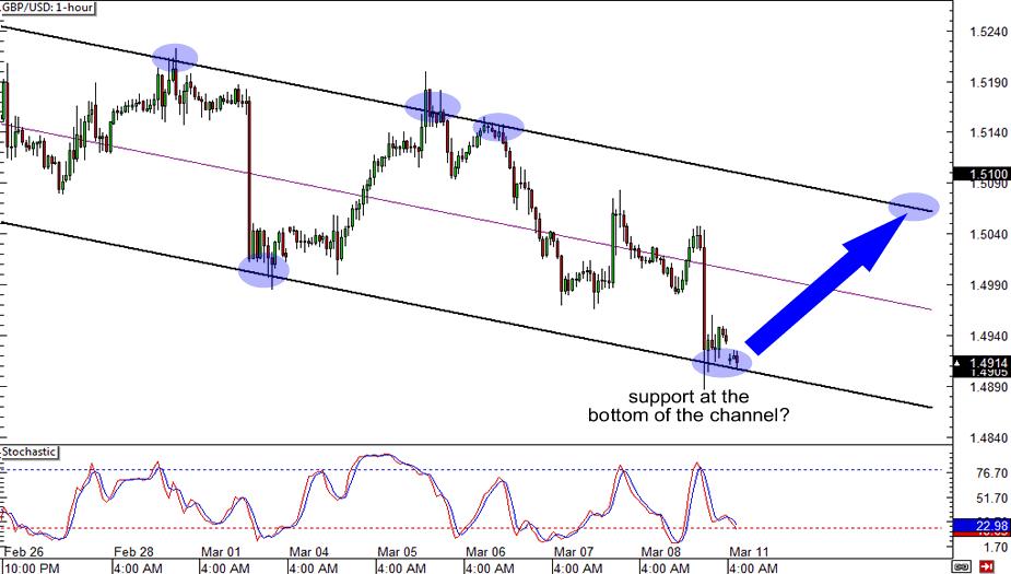 GBP/USD: 1-hour Chart