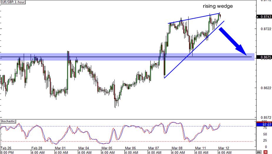 EUR/GBP: 1-hour Chart