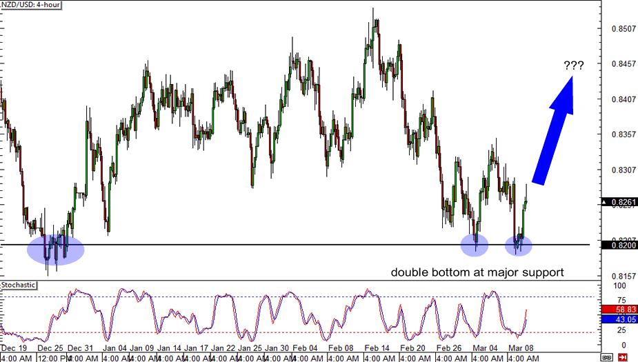 NZD/USD: 4-hour Chart
