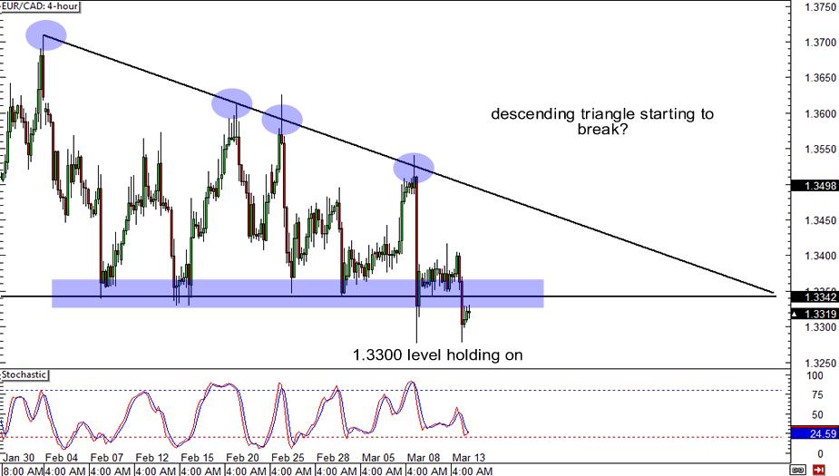 EUR/CAD: 4-hour Chart